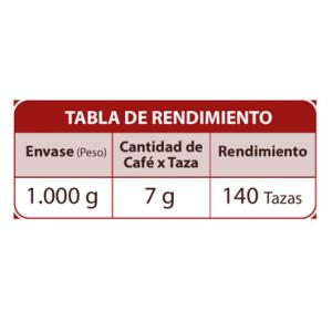 tabla de rendimiento