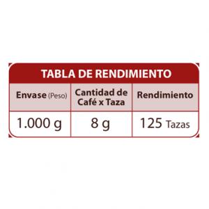 tabla rendimiento cafe