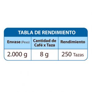 cafe cumbal rendimiento