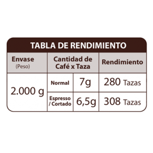tabla rendimiento espresso
